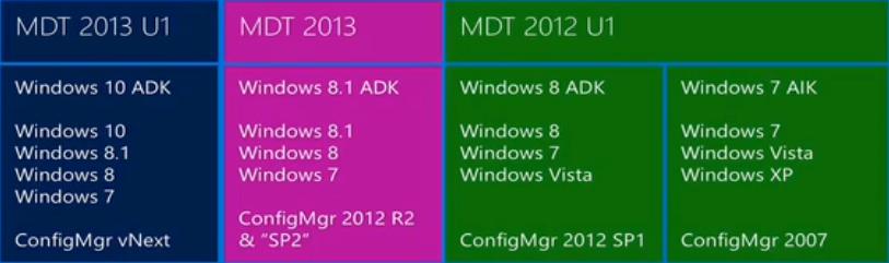 MDT2013U1comparaison