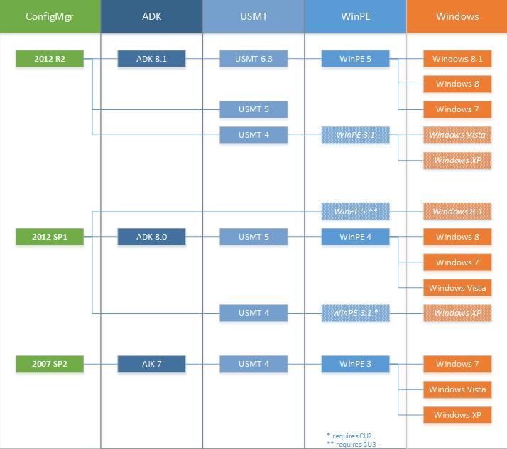 ConfigMgr-OSD-Support-Matrix