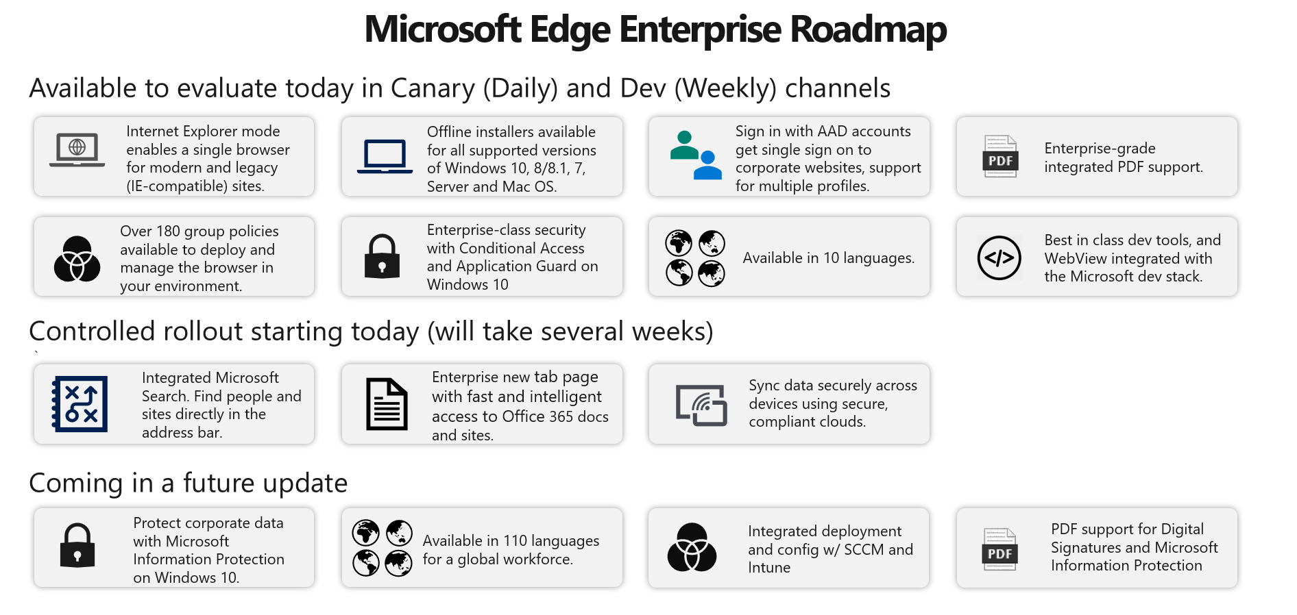 Microsoft Edge Roadmap